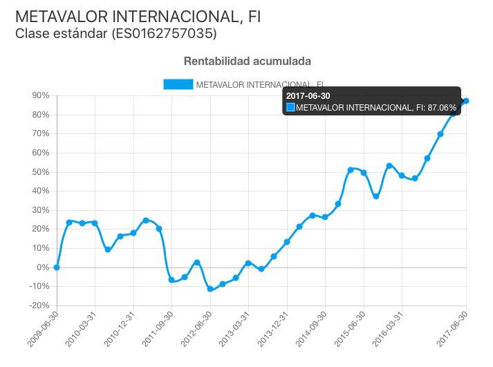 Rentabilidad acumulada del fondo Metavalor Internacional FI (ISIN ES0162757035) desde 2009 a 2017