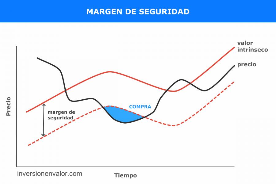 Value investing: margen de seguridad