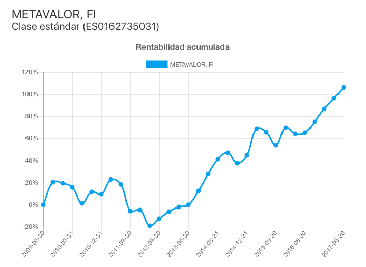 MetaValor FI (ISIN ES0162735031) rentabilidad acumulada (2009-2017)