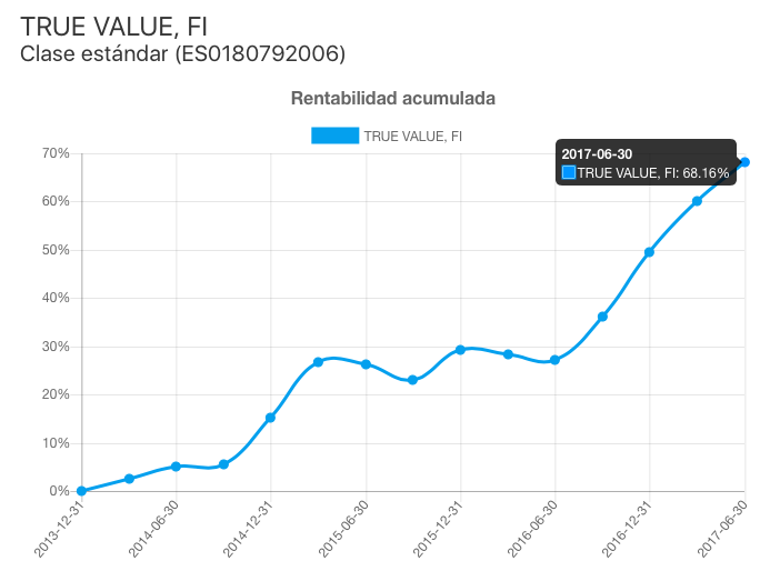 True Value FI, rentabilidad acumulada (2013-2017)